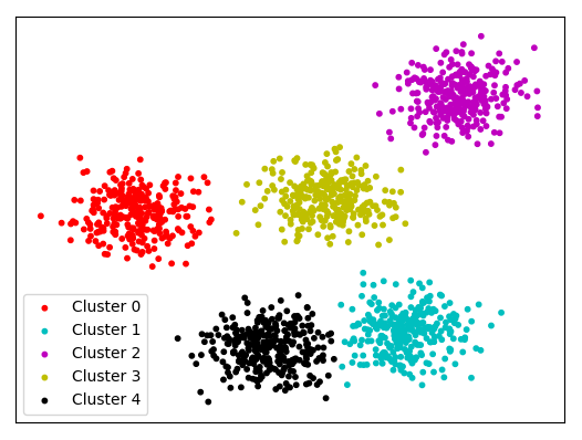 Semantic similarity classifier and clustering sentences based on