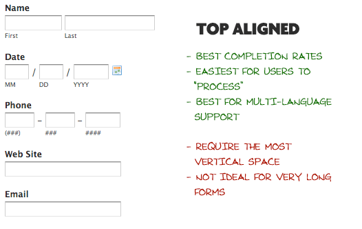 Designing More Efficient Forms: Structure, Inputs, Labels and Actions
