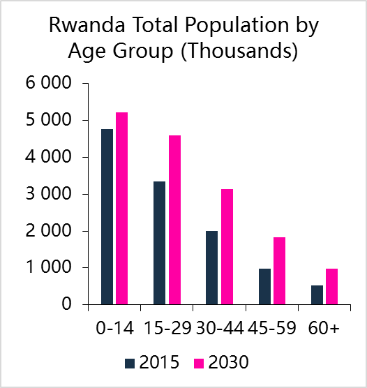 Life expectancy in Rwanda is expected to be over 70 by 2030