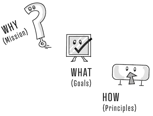 Why? — Mission, What? — Goals, How? — Principles