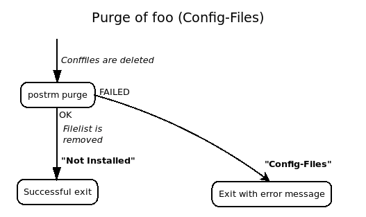 Introduction to Debian Maintainer Script Flow Charts