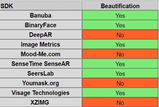 10 Best Face Filter SDKs: Ultimate Comparison Guide  Part 2