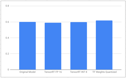 Optimizing any TensorFlow model using TensorFlow Transform