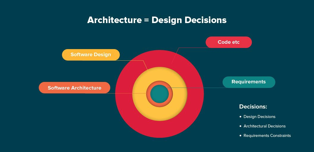 Software Architectural Patterns Design Structures By Nishant Sharma Ios Expert Series Or Interview Series Medium