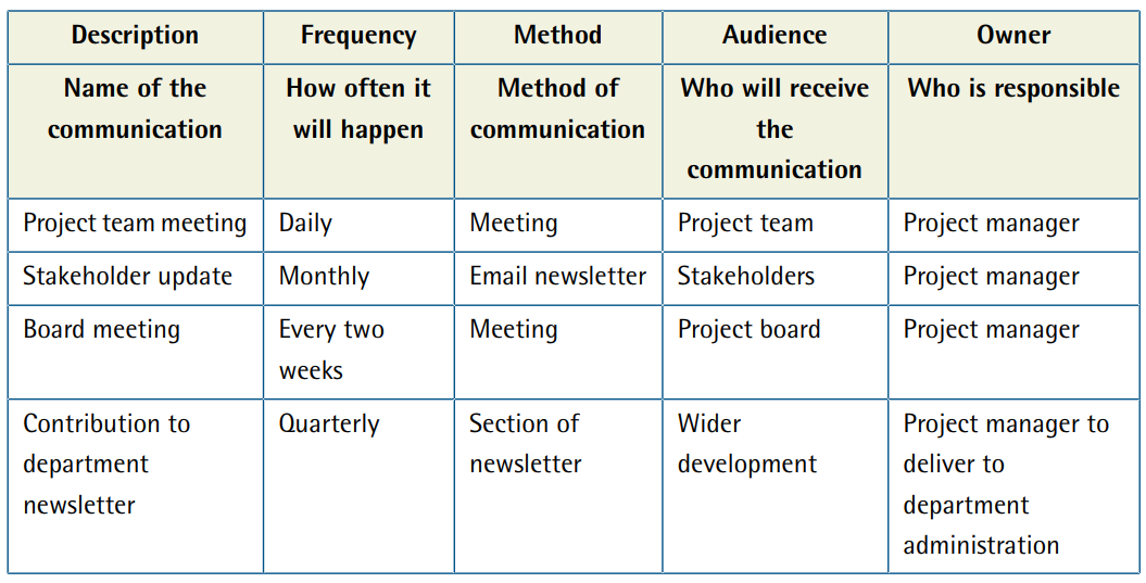 Project Management     Communication Plan Template and Example