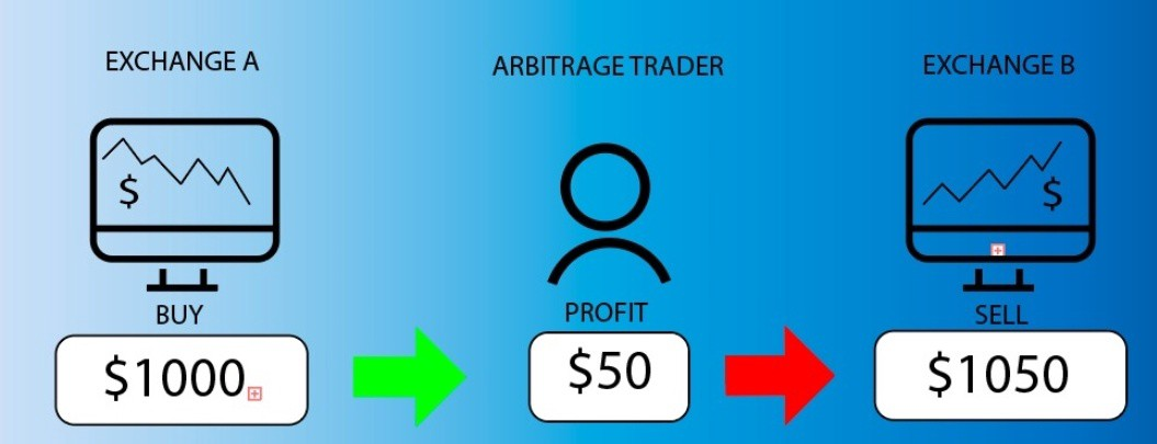 Forex risk free trading liu chong hing investment annual report