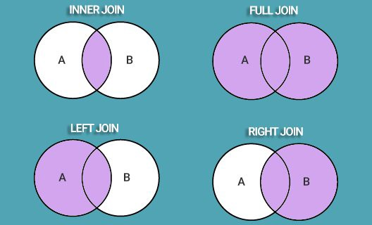 four main types of joins in SQL