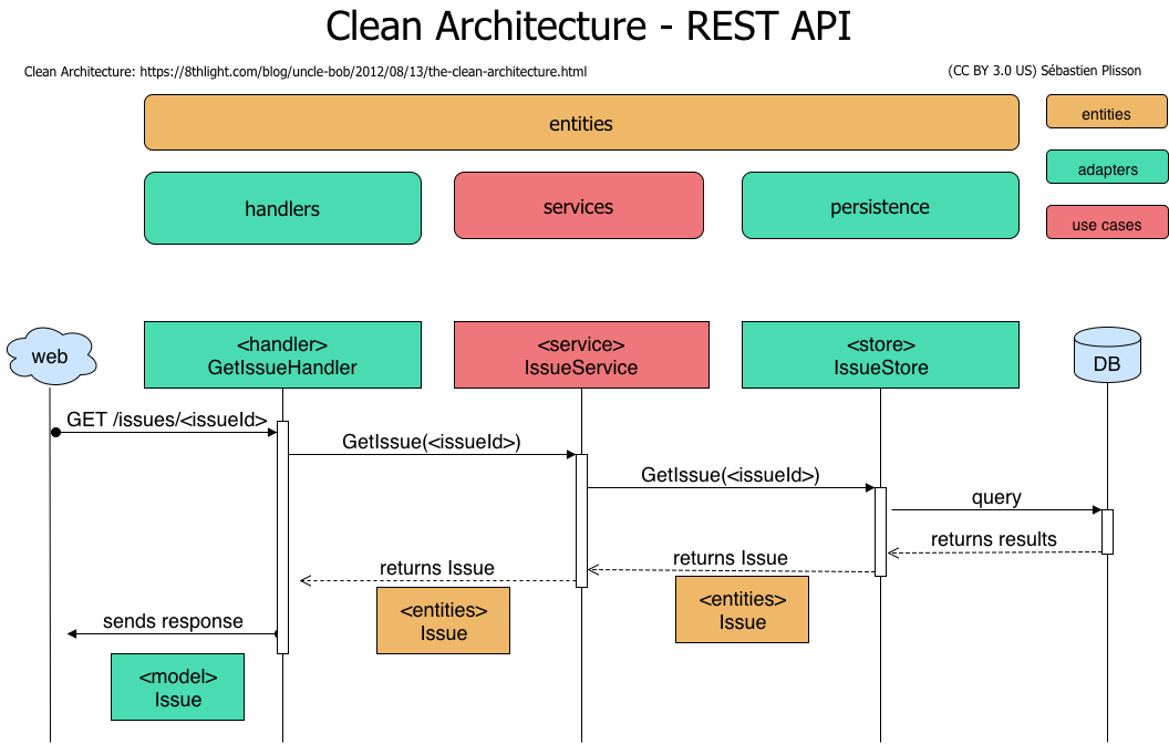 Clean Architecture for a Go REST API - Sébastien Plisson