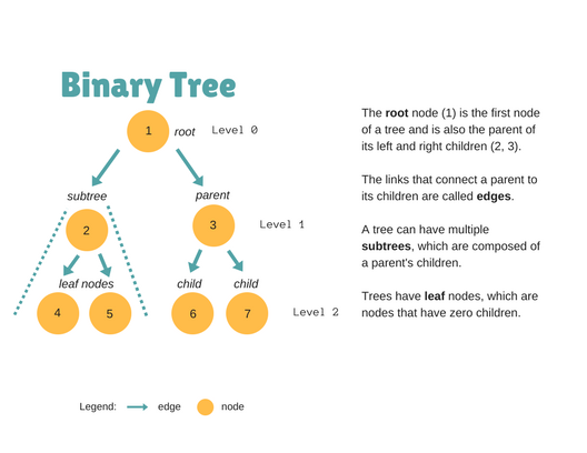 Data Structures: Binary Search Trees Explained - Maria