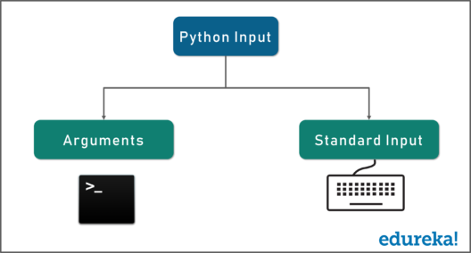 File Handling In Python - Read Write Open Close Files In Python