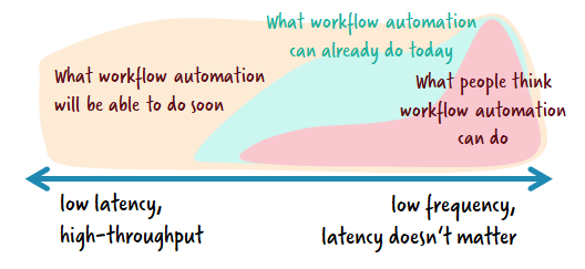 5 Workflow Automation Use Cases You Might Not Have Thought Of