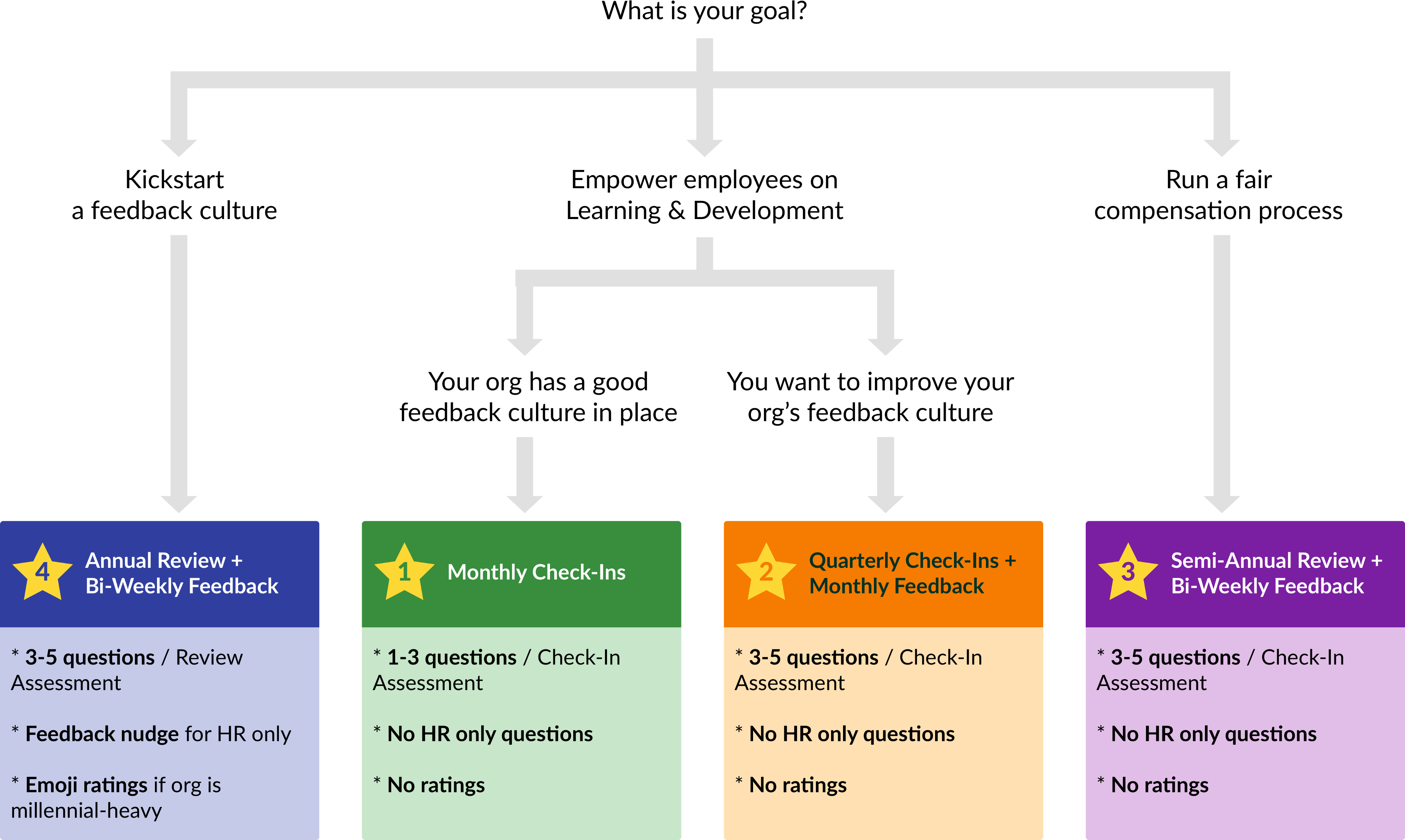 Review Design II: Determining Assessment Types and Questions
