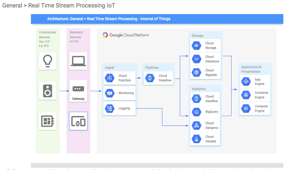 Cloud Architect: How to build architectural diagrams of