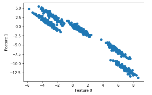 DBSCAN clustering for data shapes k-means can't handle well
