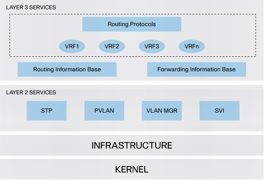Owning the data centre – Cisco NX-OS VDC takeover vulnerability
