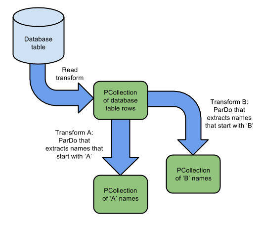 Hands on Apache Beam, building data pipelines in Python