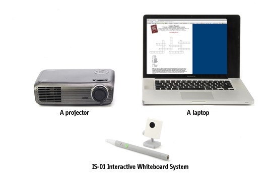 A computer or a laptop, a projector and The IPEVO IS-01 Interactive Whiteboard System