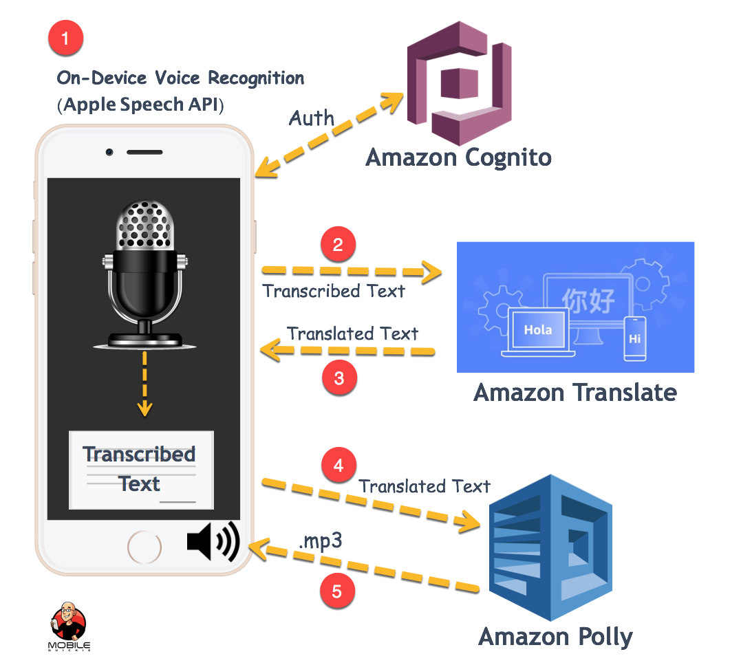 Voice Recognition, Translation, and Text-to-Speech on Mobile
