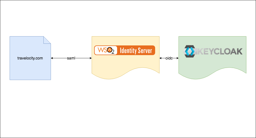 Integrate WSO2 Identity Server with Keycloak - Mahesh