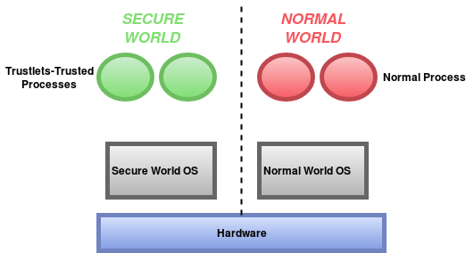 Source: Analysis of Secure Key Storage Solutions on Android