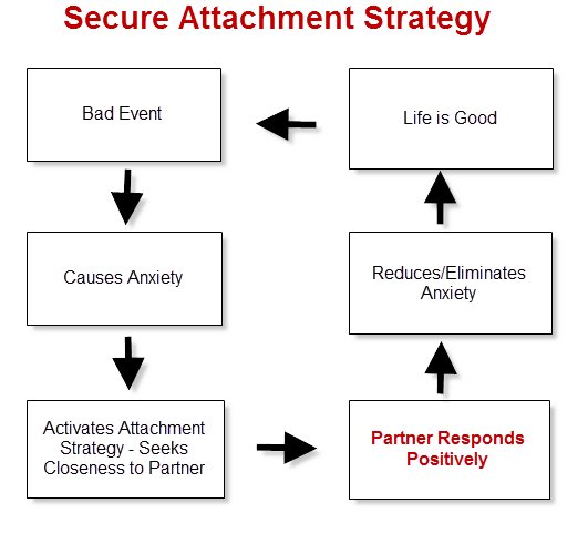 Attachment Theory Explains Why Your Relationships Suck