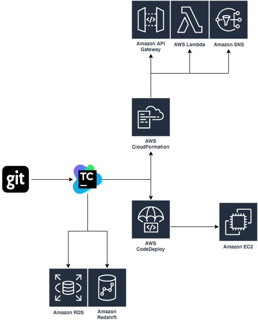 Cross-Region Actions with CodePipeline on AWS - ITNEXT