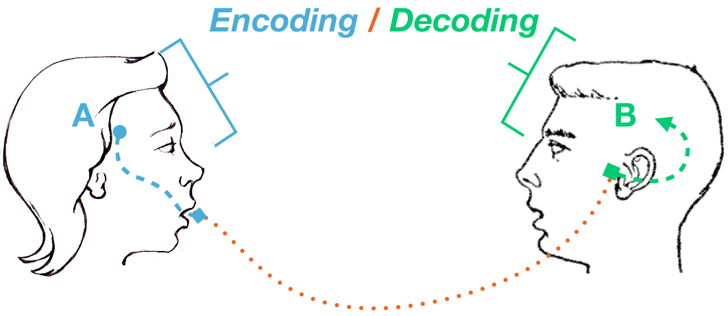 Why you should try Mean Encoding. One very common step in any feature…   by  Miguel José Monteiro   Towards Data Science