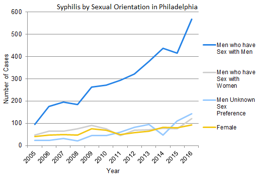 Syphilis & MSM (Men Who Have Sex With Men)