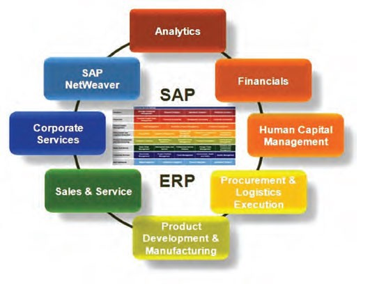 sap business one in india