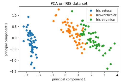 Principal Component Analysis : Dimensionality Reduction