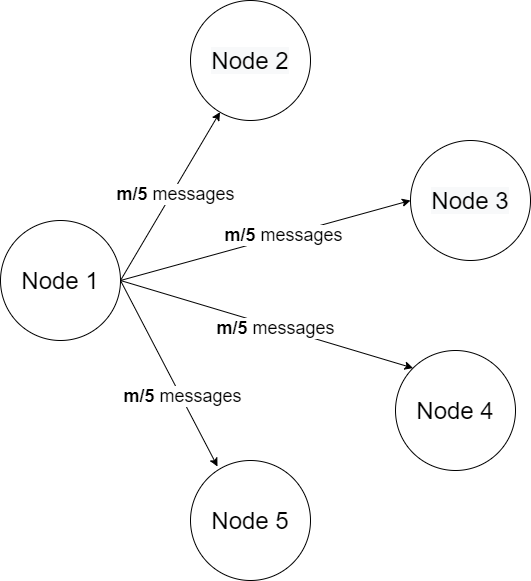 Sending messages to other nodes