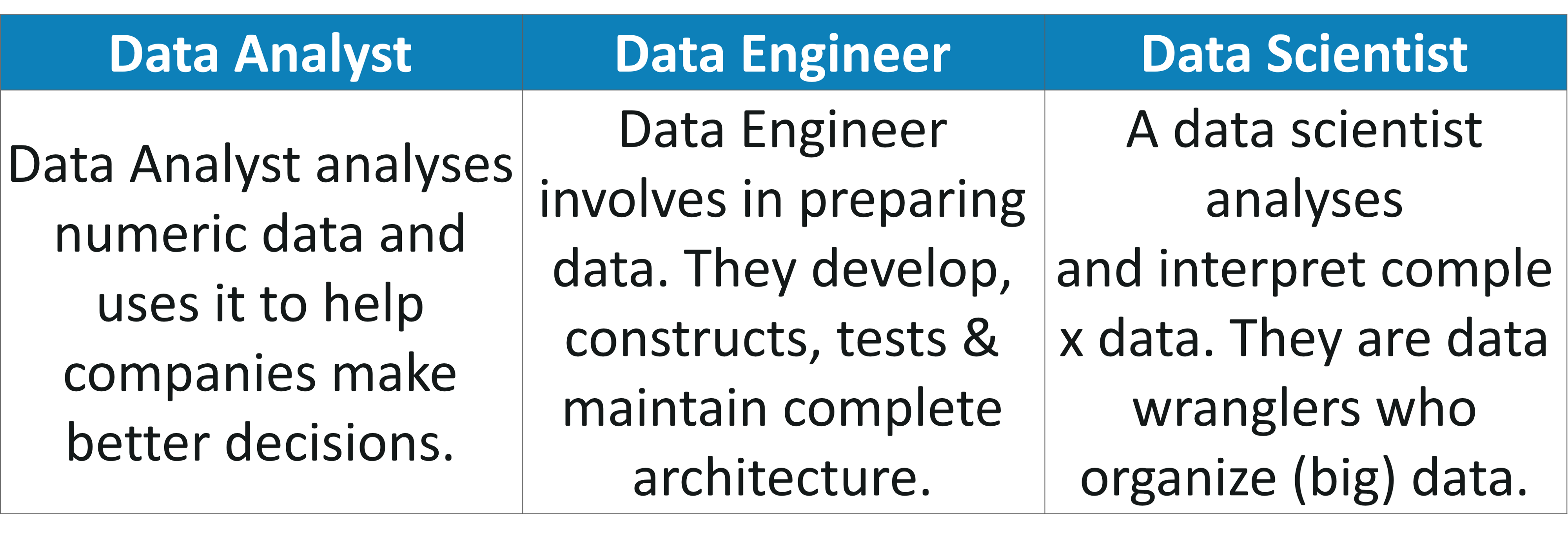 Data Analyst vs Data Engineer vs Data Scientist - Edureka
