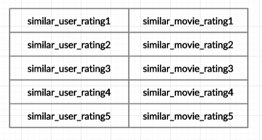 Figure 20: New features. | recommendation system tutorial with Python using collaborative filtering—Netflix