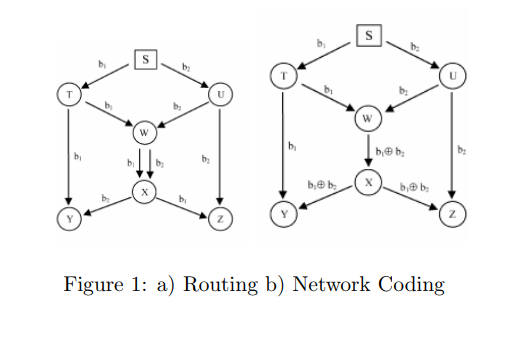 Sending More Information at once: Network Coding - Aneesh