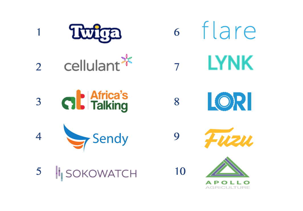 East Africa Top 10 Tech Startups to Watch - I-DEV Insights