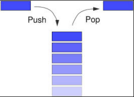 A diagram of a stack.