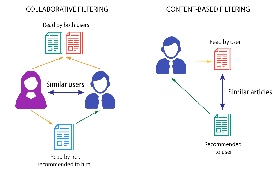 CF vs Content-Based Filtering