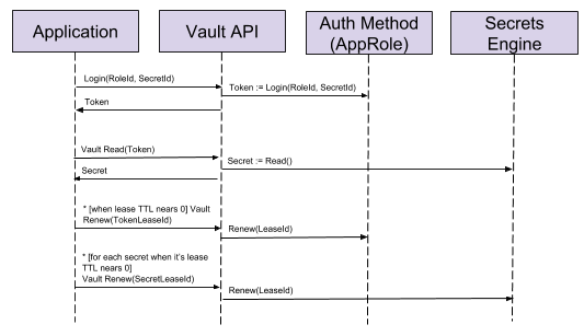 Working with Vault secrets on Kubernetes - Wealth Wizards