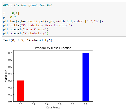 Figure 55: Plot the bar graph for the PMF. | Bernoulli Distribution a Probability Tutorial with Python