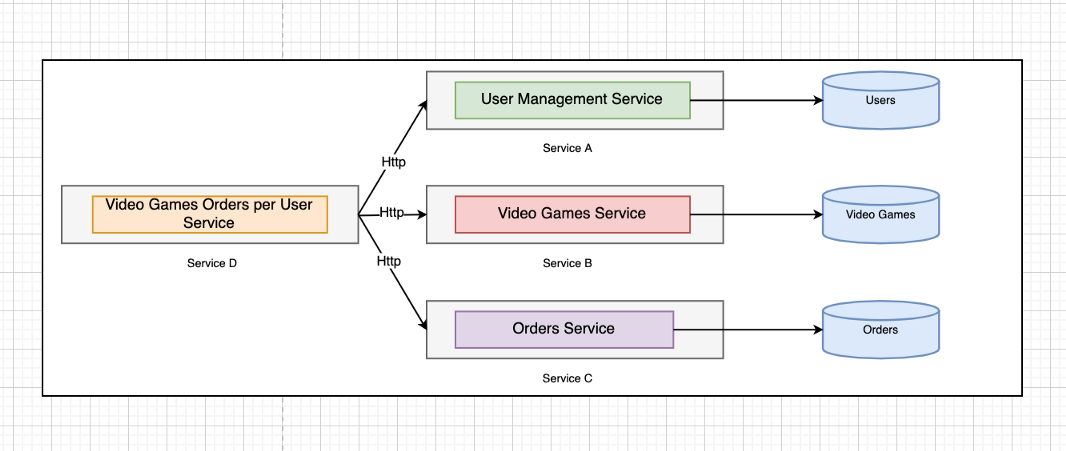 Microservices Sync Communication