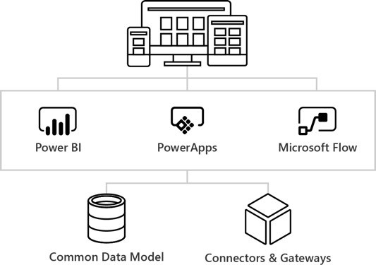Introduction to the Microsoft Business Application Platform