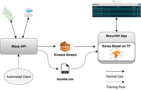 Detecting Malicious Requests with Keras & Tensorflow