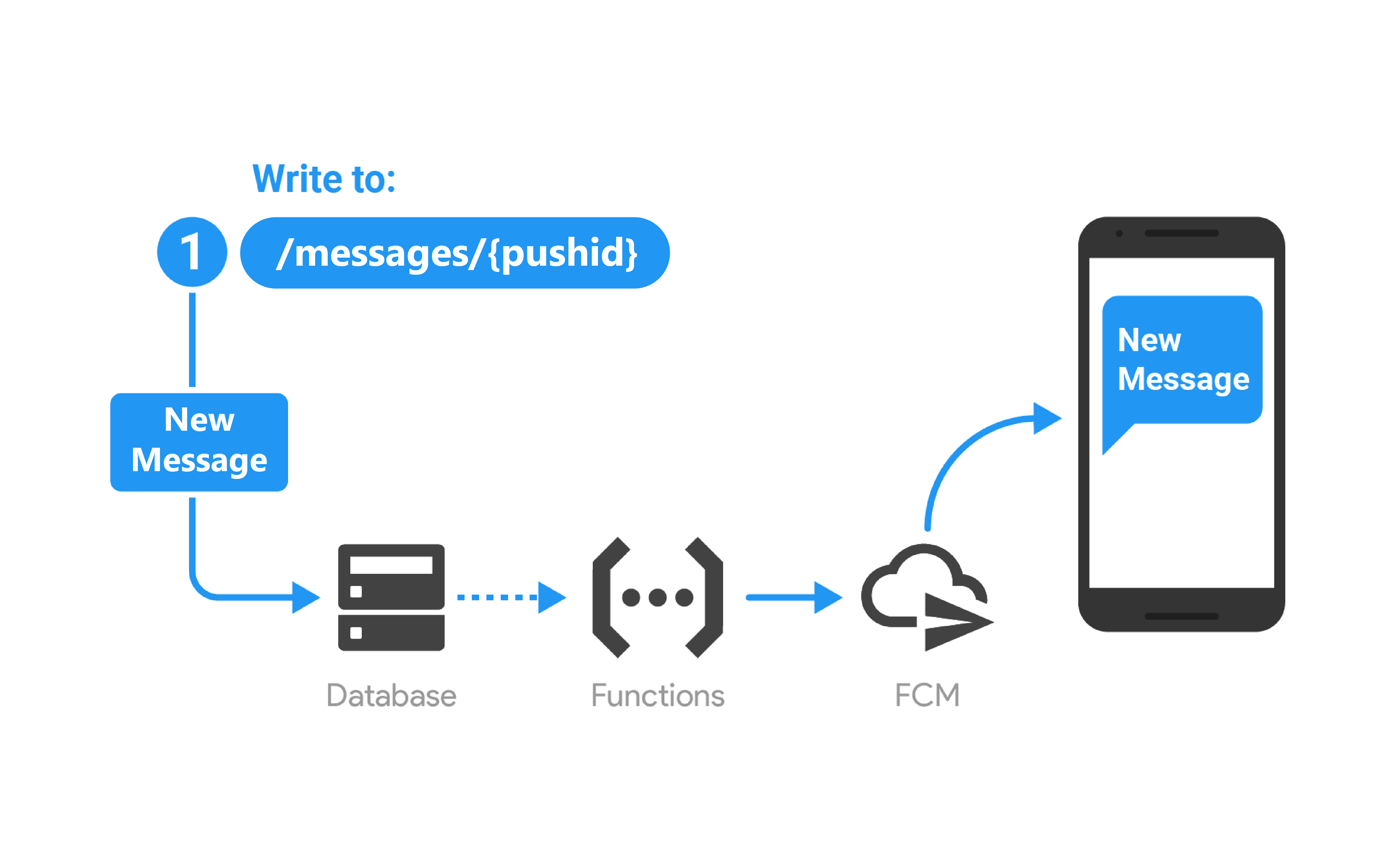 Device to Device Push Notification using Cloud Functions for