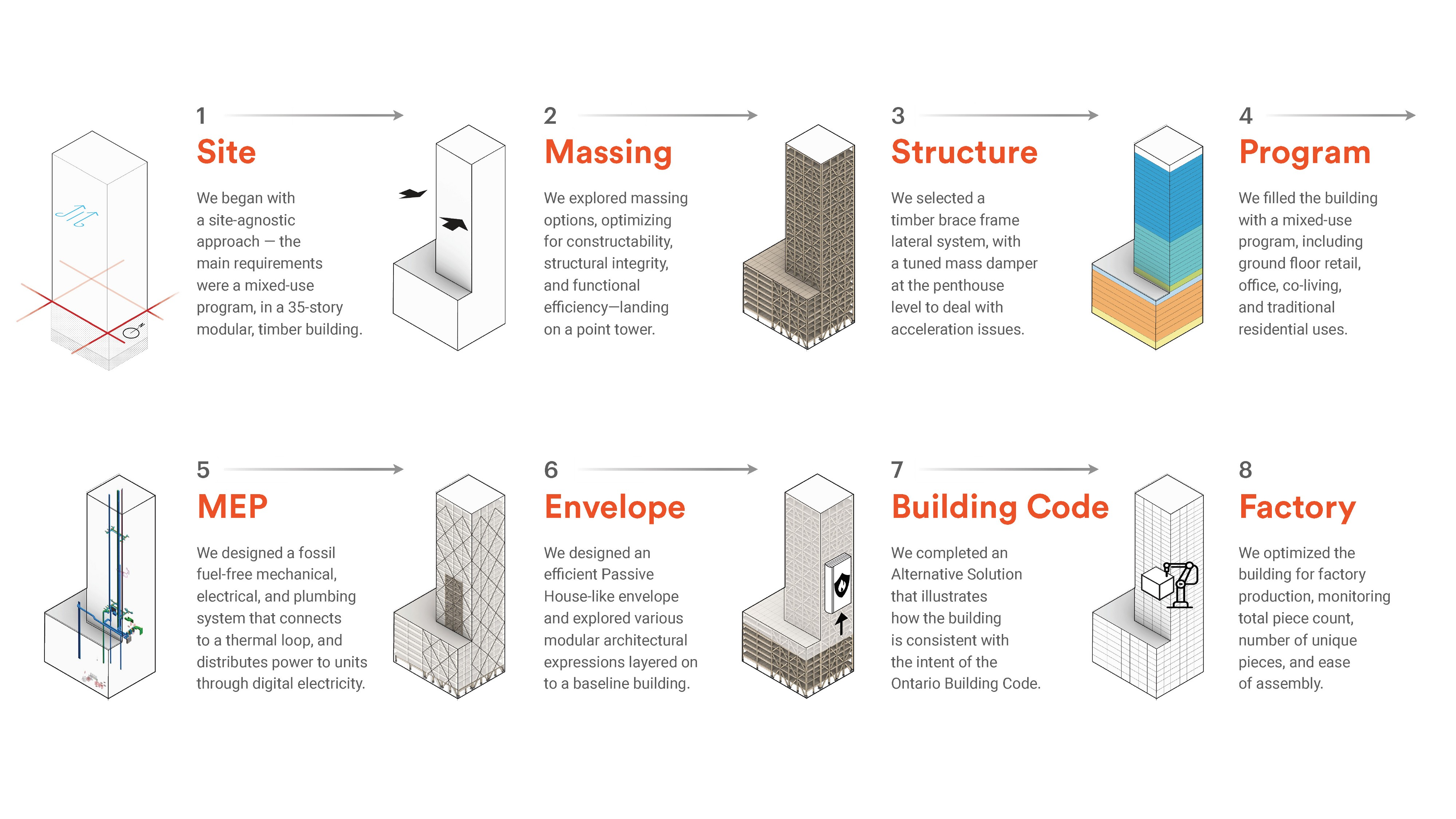Graphic illustrates the eight steps of PMX: Site, massing, structure, program, MEP, envelope, building code, and factory.