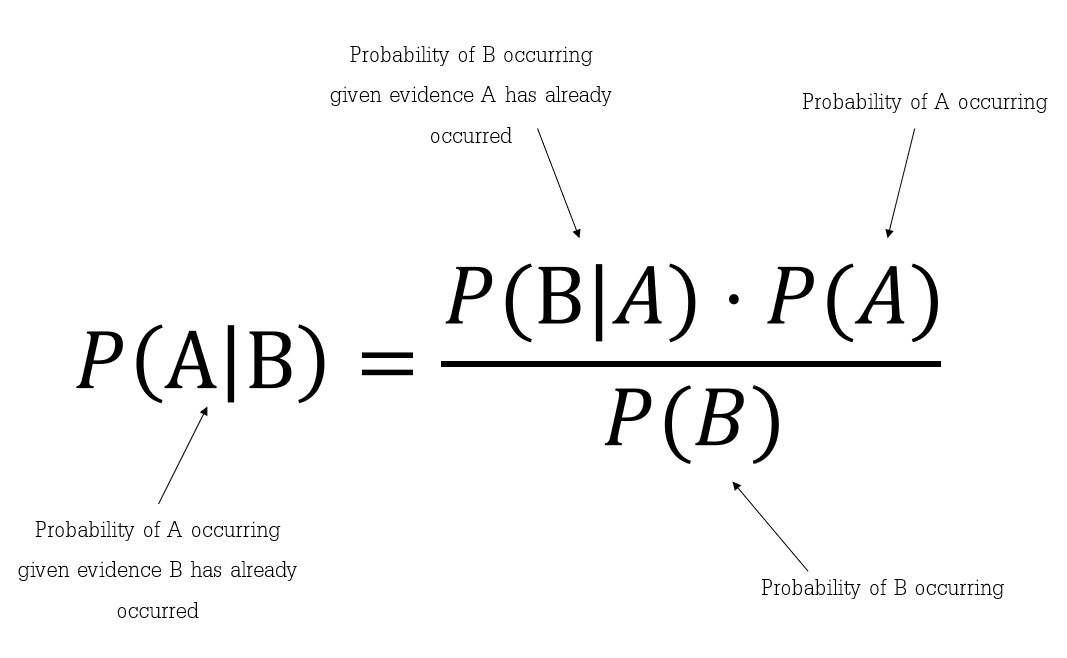 Thomas Bayes'd thought experiment