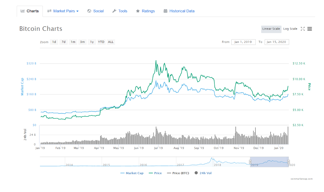 1*f iKHkpx5S YotnkA8g7RA - Bitcoin Price Prediction 2020: Kickstarting the Decade with a Bull Run?