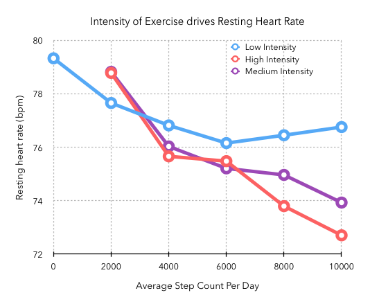 Do you really need 10,000 steps a day? - Cardiogram