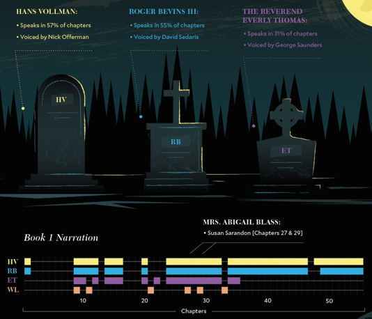 """Gantt chart related to George Saunders' """"Lincoln in the Bardo"""""""