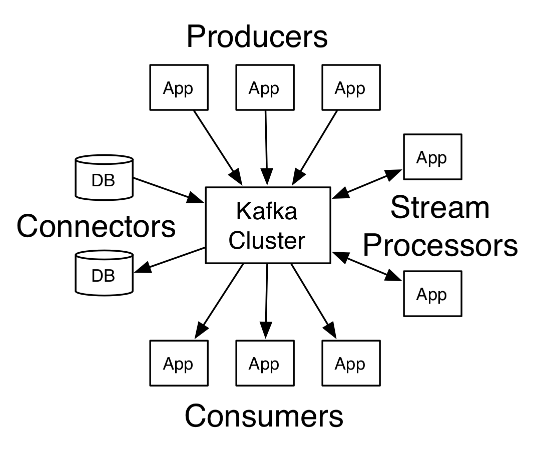 Getting Kafka Details Using AdminClient API - Clairvoyant Blog