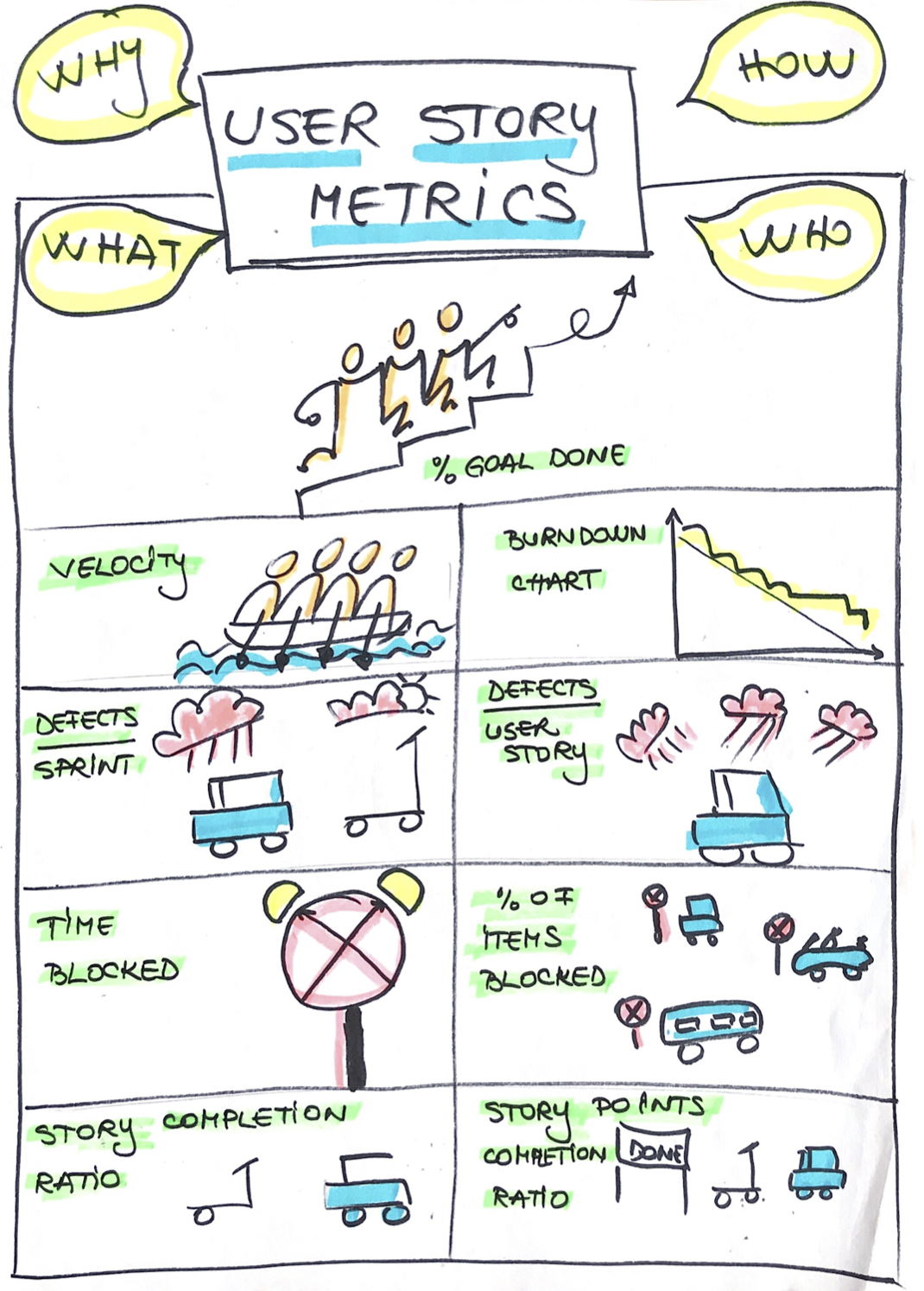 Nine user story metrics I care about while coaching Scrum teams | by Anca  Onuta | Medium